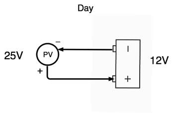 Day PV battery