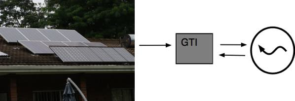 Grid tied residential solar power