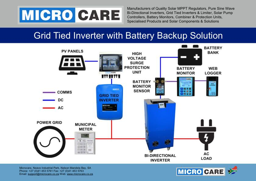 Microcare grid tied inverter with battery backup