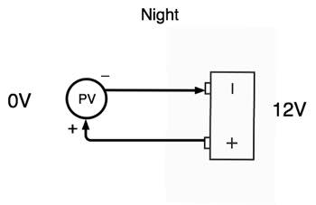 Night PV battery