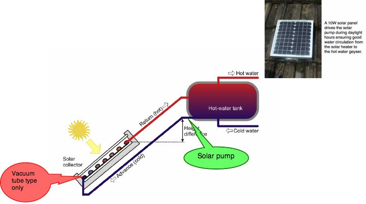 The thermosyphon solar pump circulates the water passively in your heater.